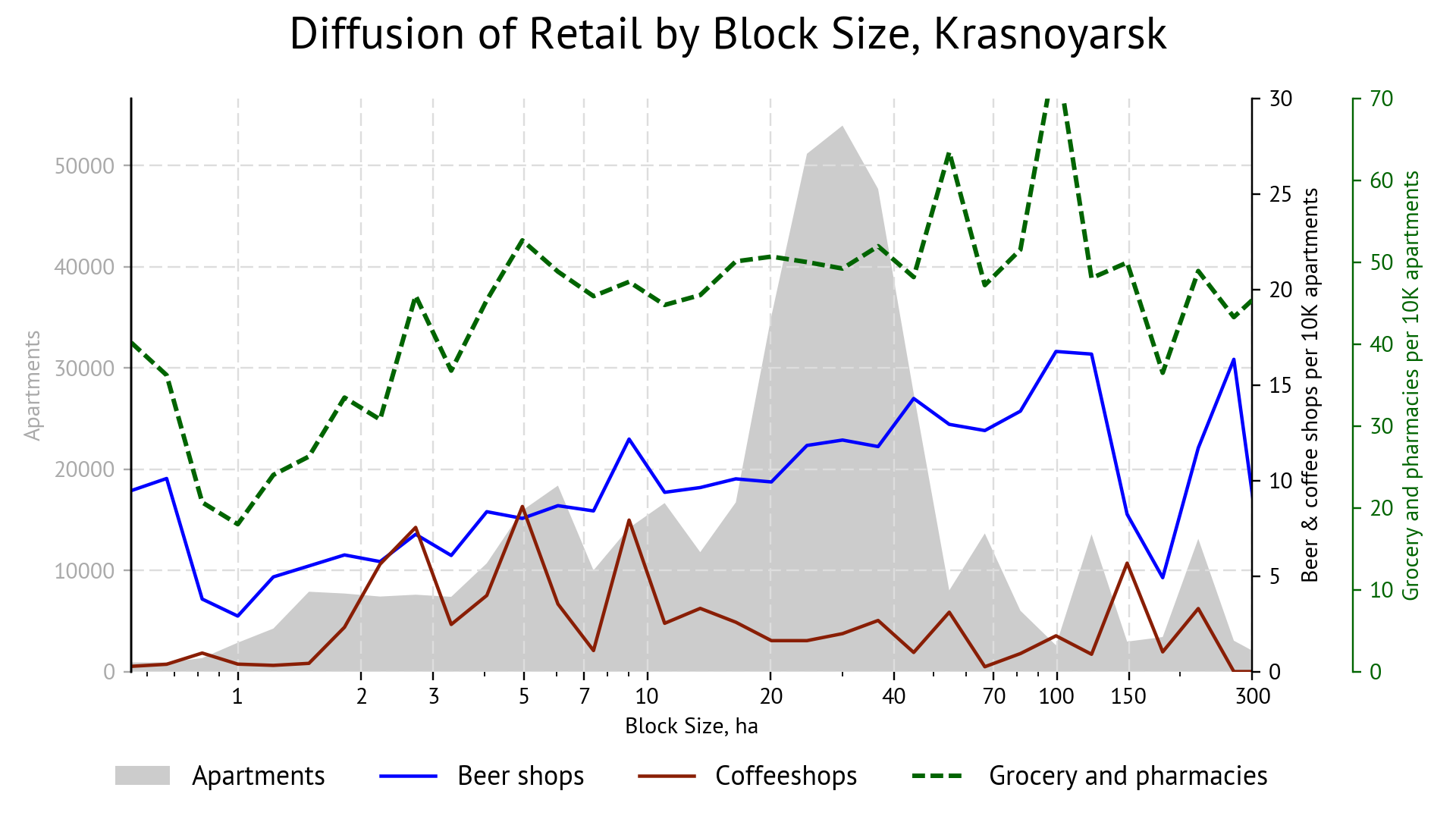 Diffusion of retail depending on block area. Krasnoyarsk