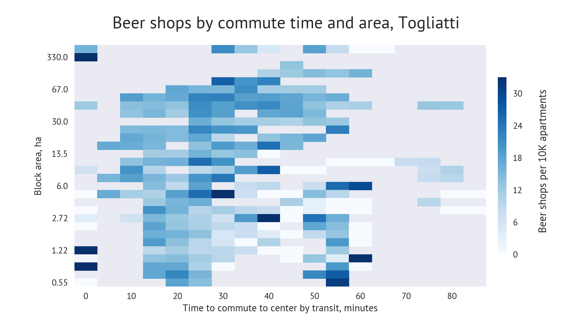 Beershop diffusion by block area and transit travel time. Togliatti