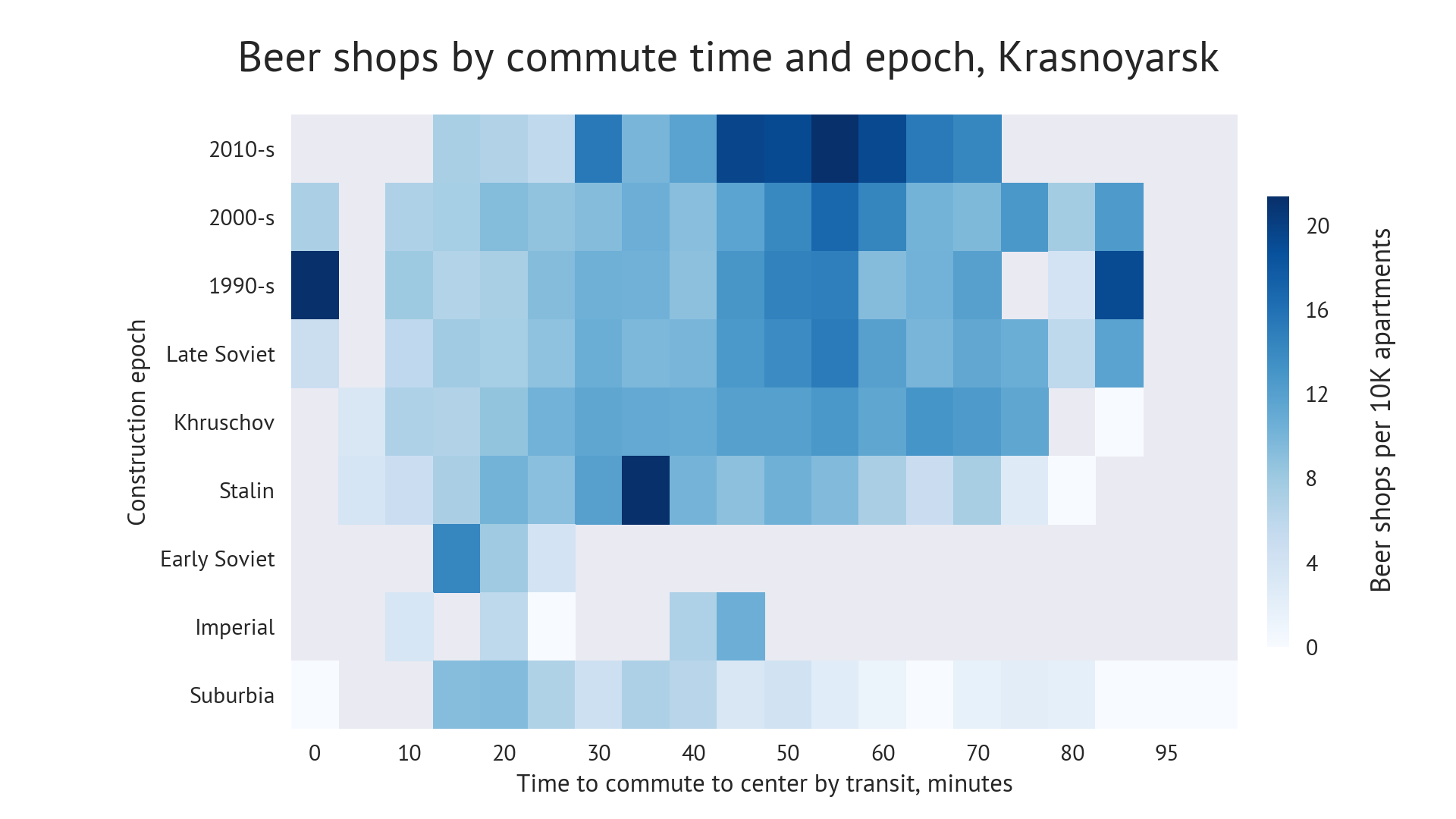 Chart: Beershops diffusion by commute time and construction epoch. Krasnoyarsk