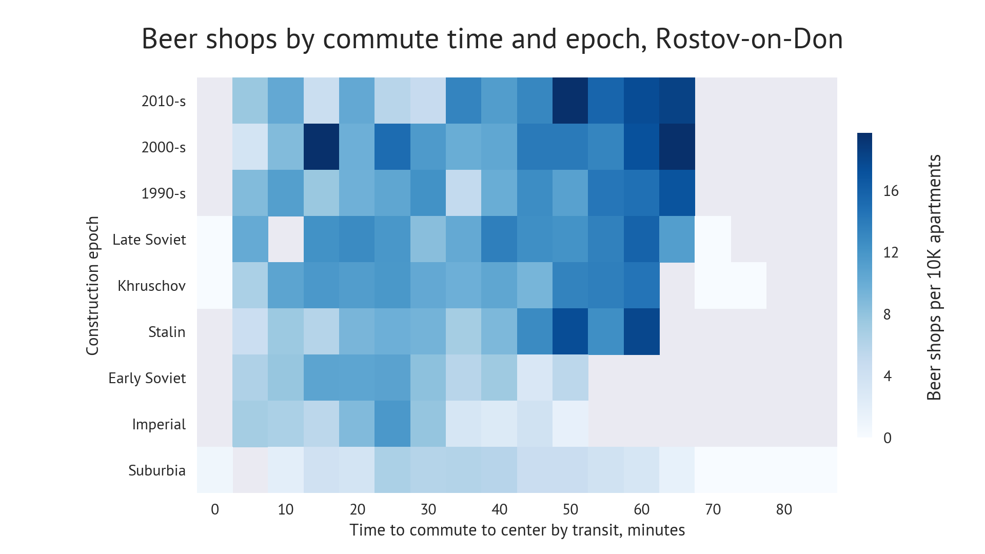 Chart: Beershops diffusion by commute time and construction epoch. Rostov-on-Don