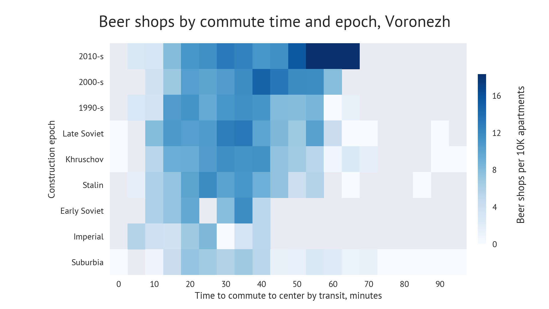 Chart: Beershops diffusion by commute time and construction epoch. Voronezh