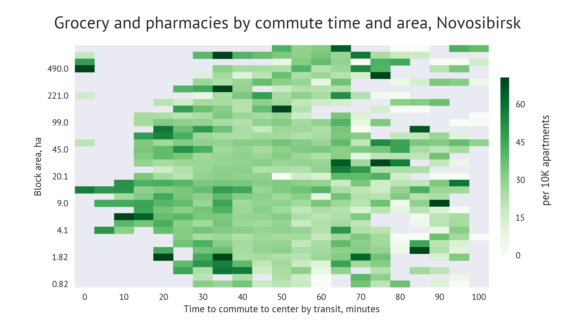 Coffeeshops diffusion by block area and transit travel time, Novosibirsk