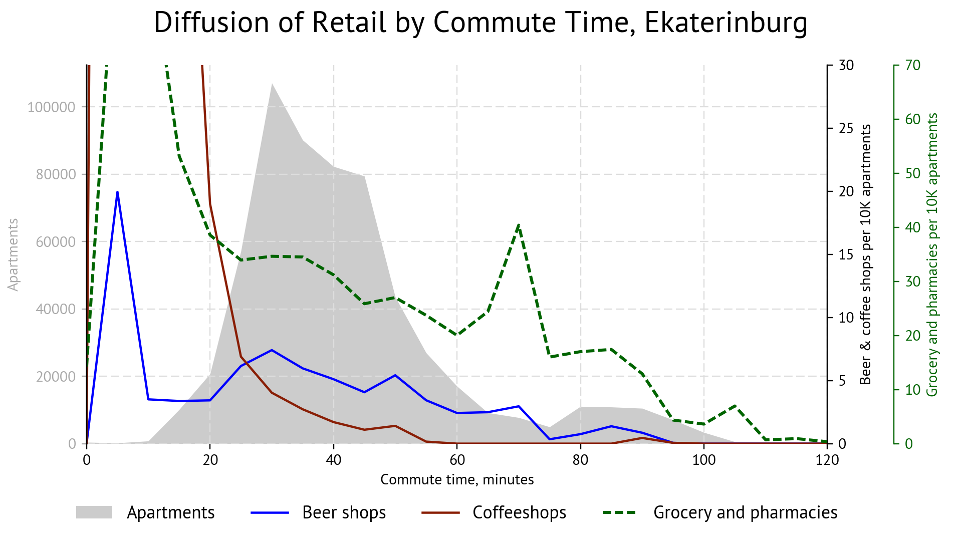 Chart: retail diffusion depending on commute time, Ekaterinburg