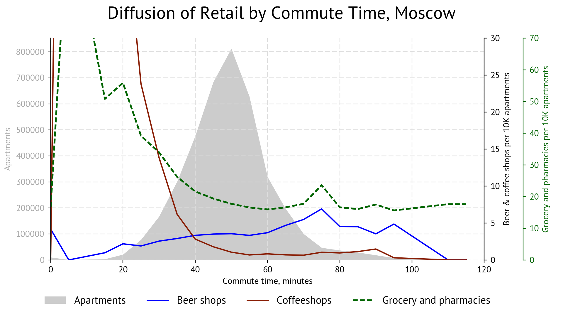 Chart: Retail diffusion at different commute times, Moscow