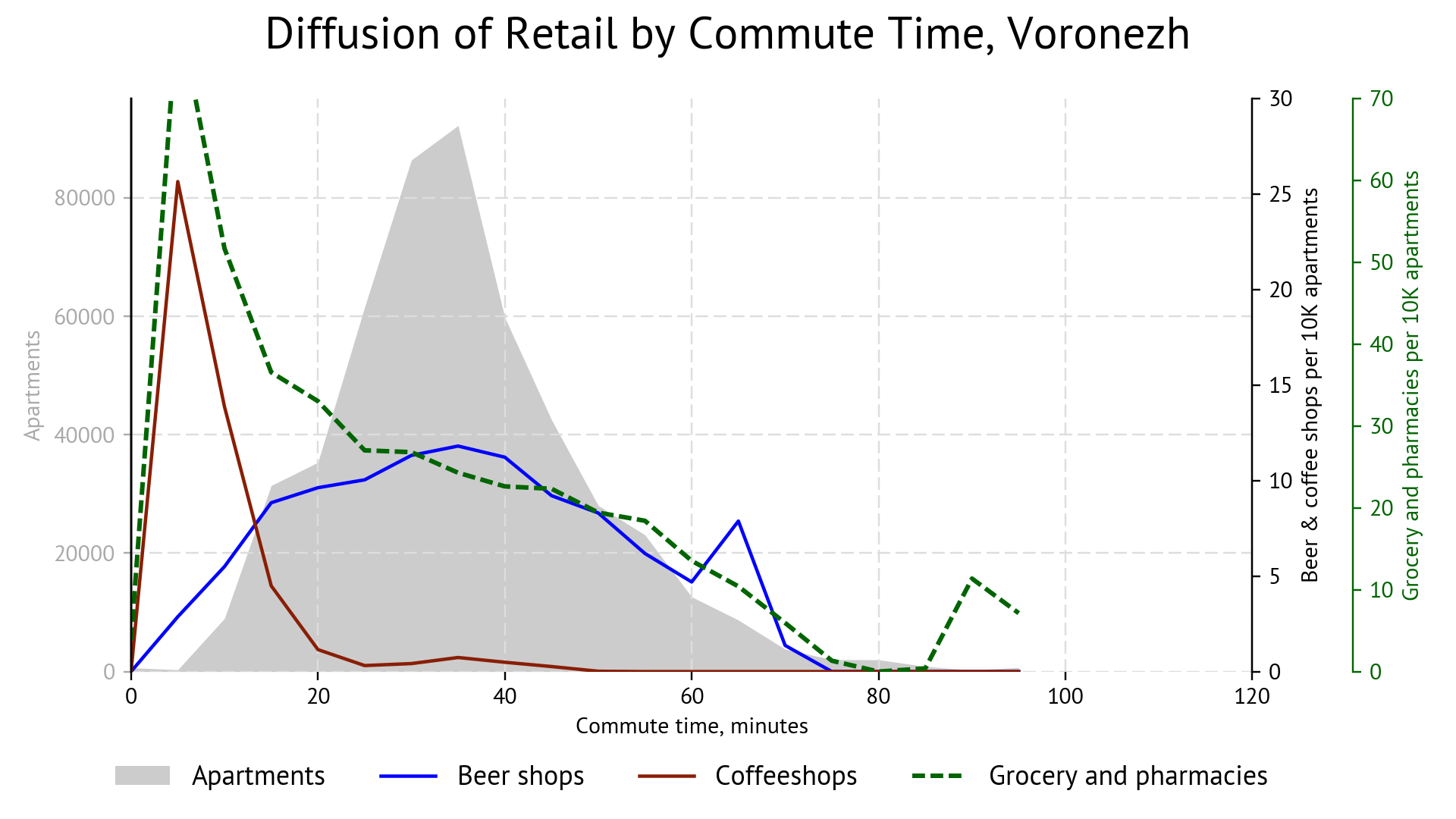 Chart: retail diffusion depending on commute time, Voronezh